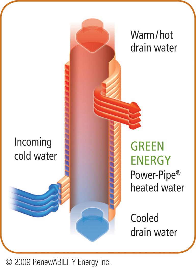 Renewability Energy Inc Home Of The Power Pipe Drain